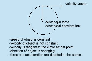 object in circular motion